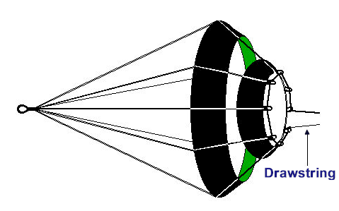 "Adjustable pull, ""fluted"" drogue conceived by Australian Gavin Le Sueur is similar to drogue used by NASA to lower the Pathfinder mission onto the surface of Mars. Note the drawstring arrangement on the smaller ring, allowing the outflow diameter to be adjusted from 14"" to 4"" to increase or reduce pull. The optimal pull for a particular boat will have to be determined through prior trial and error and in practice runs. The drogue cannot be adjusted while in use."