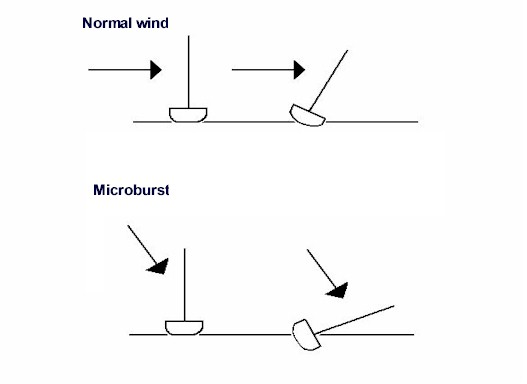 Normal wind blowing horizontally will heel a canvassed yacht before spilling out of the sails. Microburst coming down at an angle will instantly roll the yacht onto her beam ends.