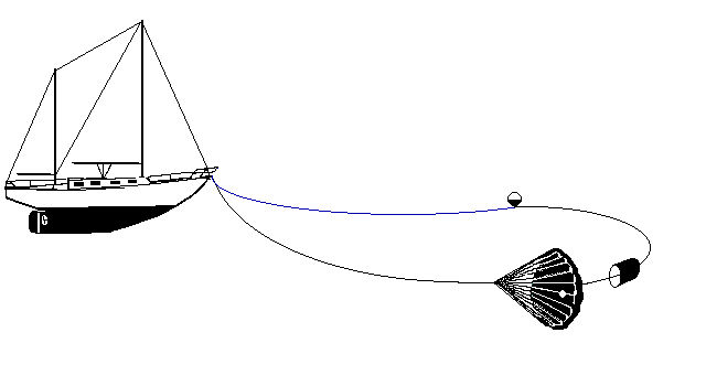 Full trip line: make sure that the line is kept tight so that it does not get wrapped around the main tether