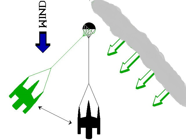 Surrender's close encounter with a rogue wave. Likely the rogue moved or threw the parachute and/or the boat, causing the line to go slack. Note that if the tether is 600 feet long and the rogue is approaching at an angle of 45° the pendulum would have to swing through an arc of 450 feet before the boat could get a full assist from the sea anchor. In this sort of situation it might make sense to additionally deploy a small auxiliary sea anchor on a much shorter line off the approach ama (in this case the starboard ama), which was a tactic used on board some of Richard Newick's Vals in earlier days, to keep a capsize from starting. Perhaps this auxiliary sea anchor could be a heavily weighted, 3-5 ft. diameter cone with a wire hoop sewn into the skirt to keep the mouth always open. The amount of assist rendered by the big parachute, of course, will depend on the angle at which the rogue is approaching with respect to wind direction. Either way, if the parachute is not hopelessly fouled it should eventually re-exert its pull as the pendulum swings back into the wind. It may take a minute.