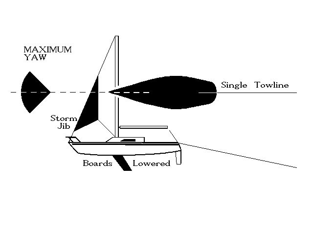 MAXIMUM MANUAL STEERING - boards partially lowered, single tow line attached forward of the rudder