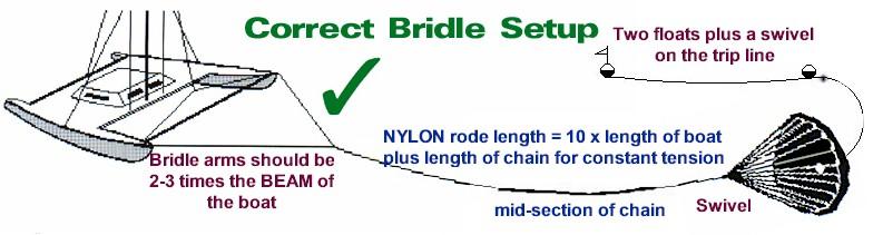 bridle_setup
