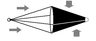ORDINARY CONE The flow around an ordinary cone is disturbed by its changing angle of attack, producing unstable side to side or up and down moments.