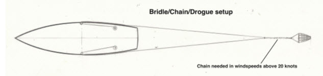 Note that the bridle is attached midship, not off the stern.